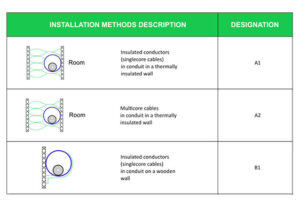 Cable Installation Methods
