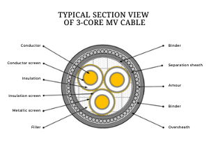 Cable Construction Featured image