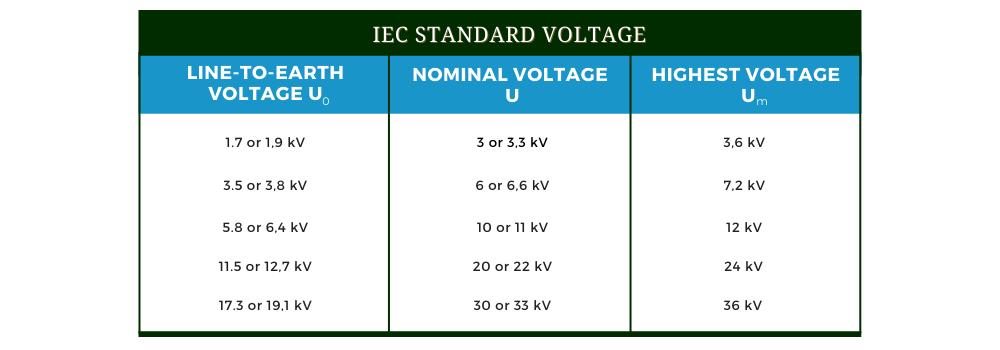 IEC-standard-voltage