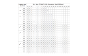 Conduit fill chart
